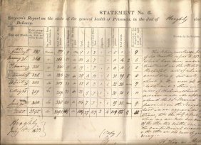 1822 Surgeon T Shutter_s Prisoners At Hooghly Jail